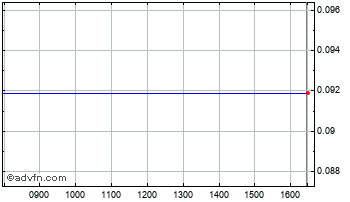 Intraday Ind.News Chart