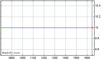 Intraday Invocas Chart