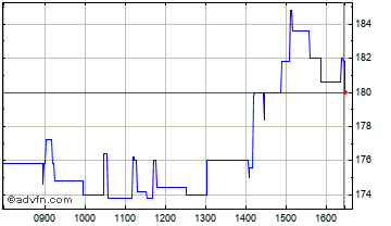 Intraday Iomart Chart