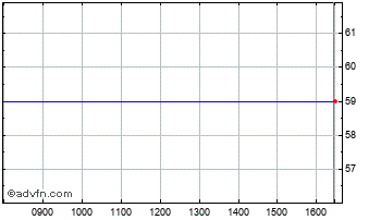 Intraday Iona Env Chart