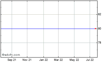 1 Year Iona Env B Chart