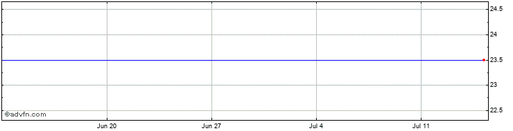 1 Month Ironridge Share Price Chart