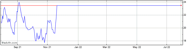 1 Year Ironridge Share Price Chart