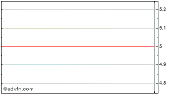 Intraday Imagesound Chart
