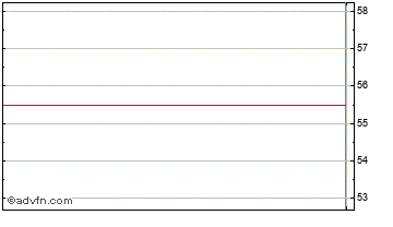 Intraday Investec Struc Chart