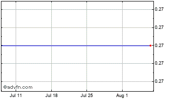 1 Month Itacare Capital Chart
