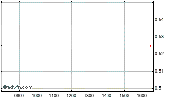 Intraday Immersion Tech Chart