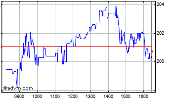Intraday Itm Power Chart