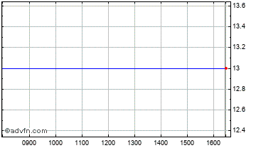Intraday Interquest Chart