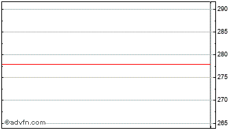 Intraday Invesco Gth Chart