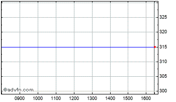 Intraday Touchstone Innovations  Chart