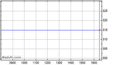 Intraday Imperial Innov Chart