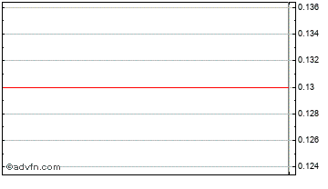 Intraday JP Morg.AS S Chart
