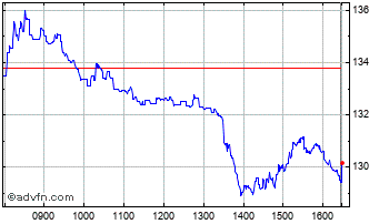 Intraday JD Sports Chart