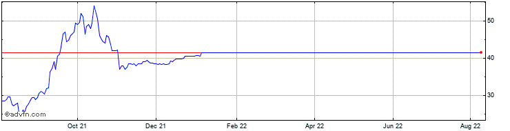 1 Year JKX Oil & Gas Share Price Chart