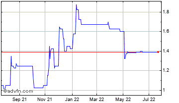 1 Year John Lewis Of Hungerford Chart