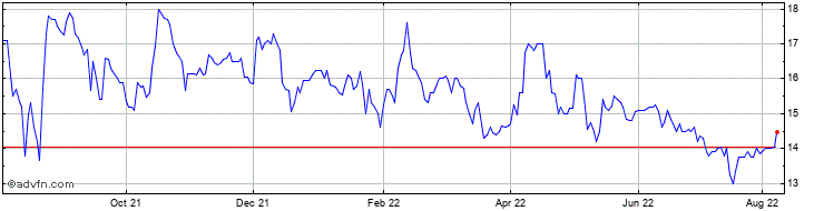 1 Year Jubilee Platinum Share Price Chart