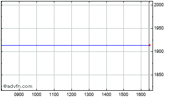 Intraday Jardine Lloyd Thompson Chart