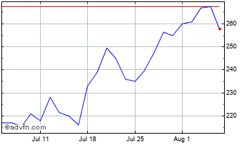 1 Month Jersey Oil&Gas Chart