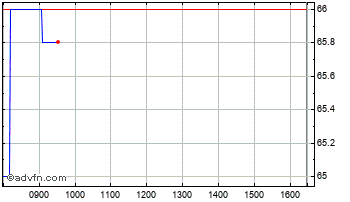 Intraday JP Morgan Russian Securities Chart