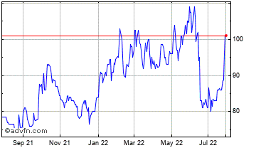 1 Year Jupiter Second Enhanced Inc.Tst. Chart