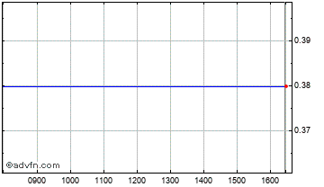 Intraday Jessops Chart