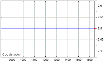 Intraday Jupiter 2ND G X Chart