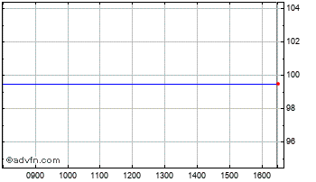 Intraday Kgr Absolute C Chart