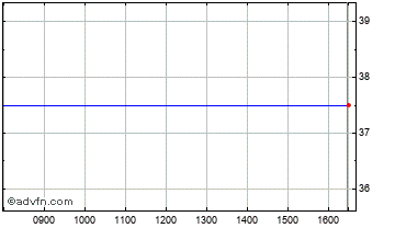 Intraday Keydata Income Vct Chart