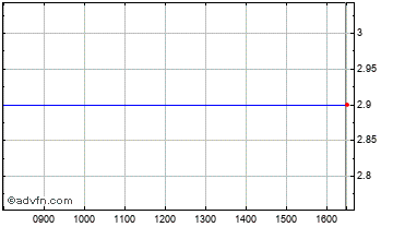 Intraday Koovs Chart