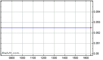 Intraday Keras Res Chart