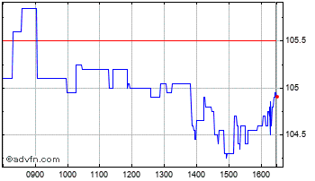 Intraday Kerry Chart