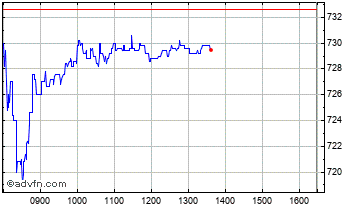 Intraday Land Securities Chart