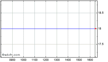 Intraday Leisure & Media Chart