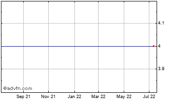 1 Year Leyshon Energy Chart