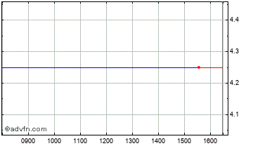 Intraday Leo Insurance Chart