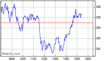Intraday Legal & General Chart
