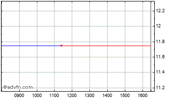 Intraday Lidco Chart