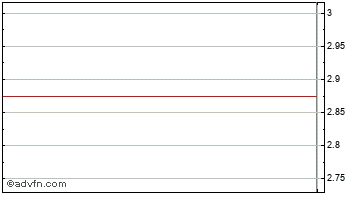 Intraday Landkom Chart