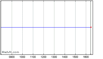 Intraday Lms Capital Chart