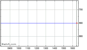 Intraday Lo-Q Chart