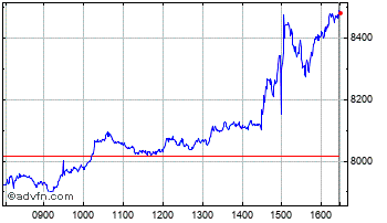 Intraday Boostlqq3X Chart