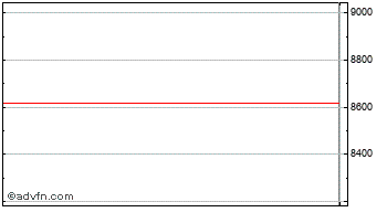 Intraday London Stock Exchange Chart