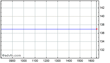 Intraday Lifeline Sci. S Chart