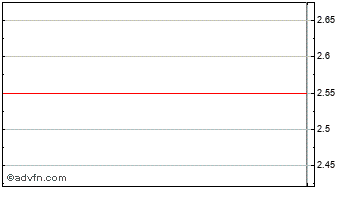 Intraday Loudwater Chart