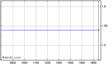 Intraday Lxb Retail Chart