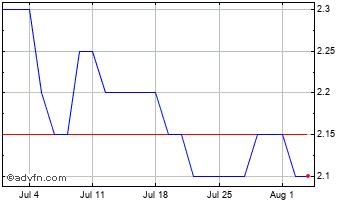 1 Month Marechale Capital Chart