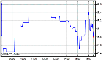 Intraday Marstons Chart