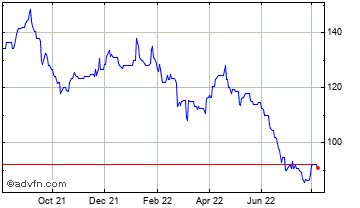 1 Year Michelmersh Brick Holdings Chart
