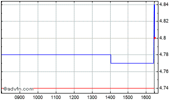 Intraday Morses Club Chart